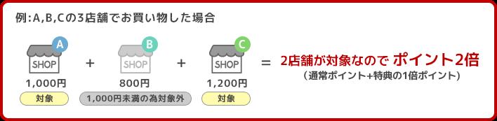 2店舗が対象なので ポイント2倍(通常ポイント+特典の1倍ポイント)