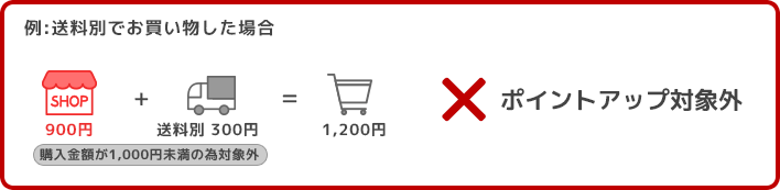 送料別で1,000円未満の商品のお買い物した場合はポイントアップ対象外